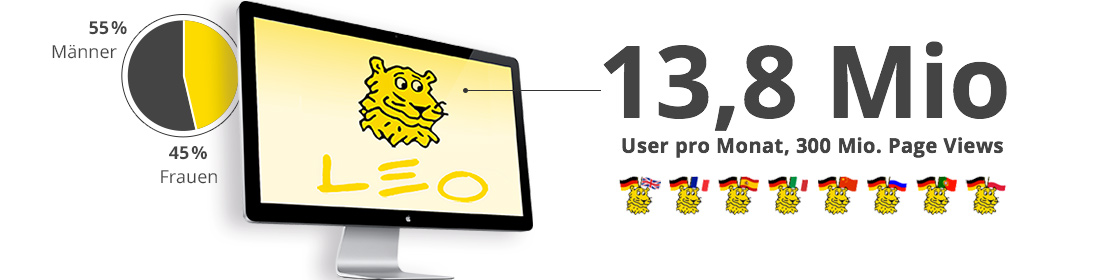 LEO: 13,8 Mio User pro Monat, 30 Mio. Page Views
